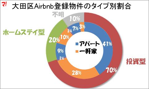 大田区Airbnb登録物件のタイプ別割合