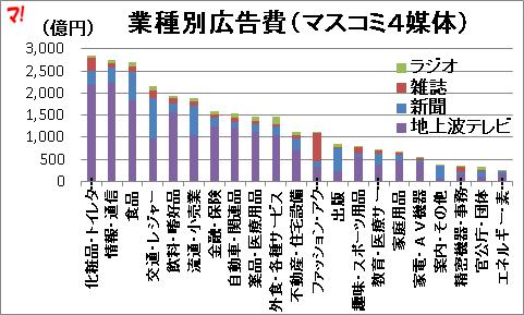 業種別広告費(マスコミ4媒体)