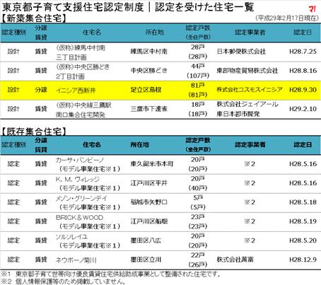 東京都子育て支援住宅認定制度|認定を受けた住宅一覧