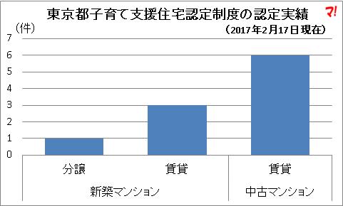 東京都子育て支援住宅認定制度の認定実績