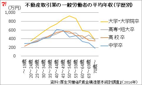 不動産取引業の一般労働者の平均年収(学歴別)
