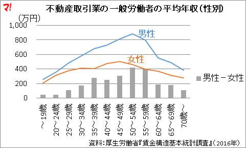 不動産取引業の一般労働者の平均年収(性別)