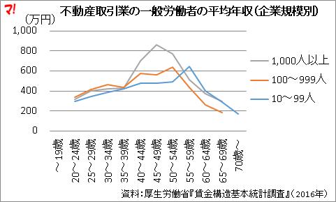 不動産取引業の一般労働者の平均年収(企業規模別)