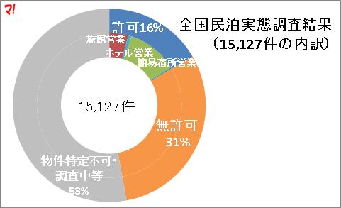 全国民泊実態調査結果(15,127件の内訳)