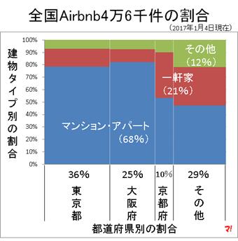 全国Airbnb4万6千件の内訳