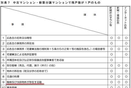 不動産の公正競争表示規約の「別表7」