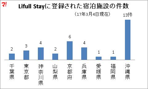 Lifull Stayに登録された宿泊施設の件数