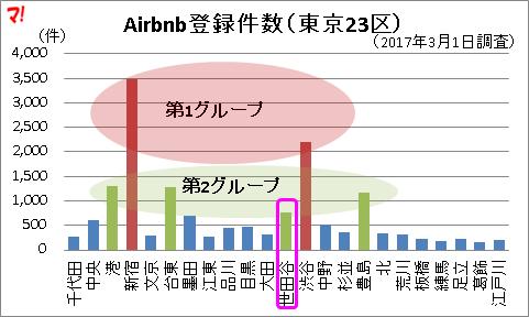 Airbnb登録件数23区ランキング