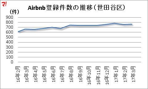 Airbnb登録件数の推移(世田谷区)