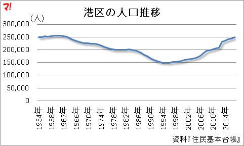 港区の人口推移