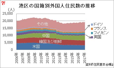 港区の国籍別外国人住民数の推移