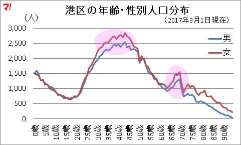 港区の年齢・性別人口分布