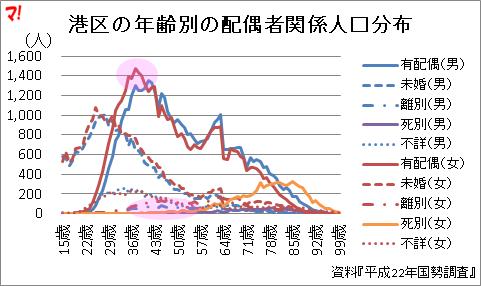 港区の年齢別の配偶者関係人口分布