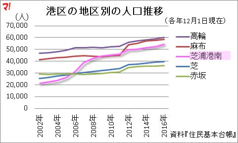 港区の地区別の人口推移