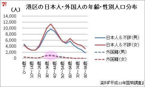 港区の日本人・外国人の年齢・性別人口分布
