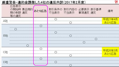 厳重警告・違約金課徴した4社の違反内訳(2017年2月度)
