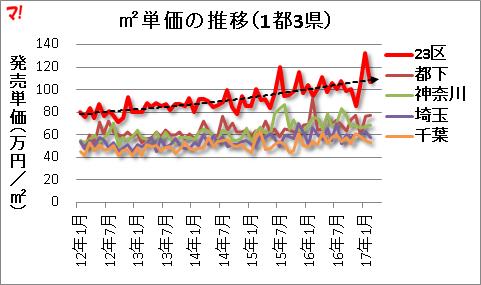 m2単価の推移(1都3県)