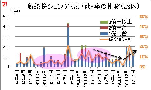 億ションの発売戸数・率の推移(23区)