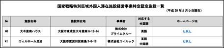 国家戦略特別区域外国人滞在施設経営事業特定認定施設一覧