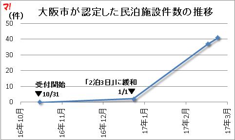 大阪市が認定した民泊施設件数の推移