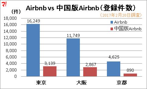 Airbnb登録件数に対して中国版Airbnbの割合は2割
