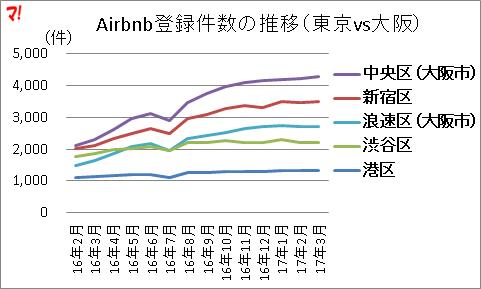 全国で最もAirbnbの登録数が多い自治体は中央区(大阪市)