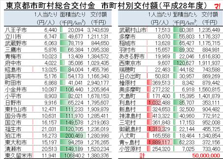 東京都市町村総合交付金 市町村別交付額(平成28年度)