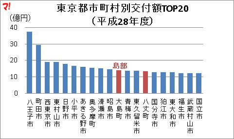 東京都市町村別交付額TOP20 (平成28年度)