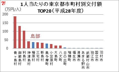 1人当たりの東京都市町村別交付額TOP20(平成28年度)