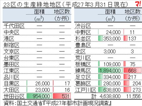 23区の生産緑地地区(平成27年3月31日現在)