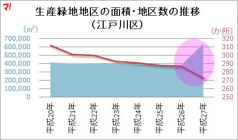生産緑地地区の面積・地区数の推移 (江戸川区)