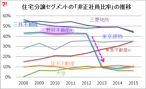 住宅分譲セグメントの「非正社員比率」の推移