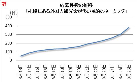 応募件数の推移 「札幌にある外国人観光客が多い民泊のネーミング」