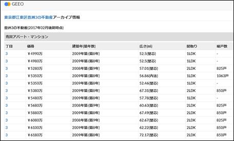 東京都江東区豊洲3の不動産アーカイブ情報