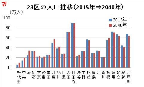 23区の人口推移(2015年⇒2040年)