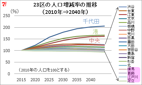 23区の人口増減率の推移 (2010年⇒2040年)