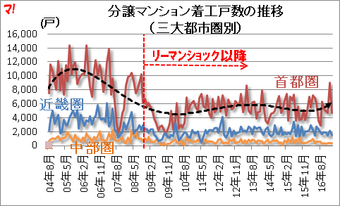 分譲マンション着工戸数の推移 (三大都市圏別)