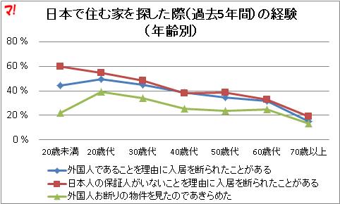 日本で住む家を探した際(過去5年間)の経験(年齢別)
