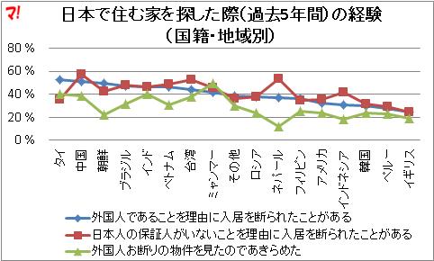 日本で住む家を探した際(過去5年間)の経験(国籍・地域別)