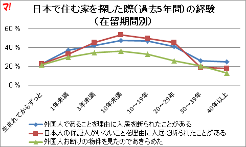 日本で住む家を探した際(過去5年間)の経験(在留期間別)