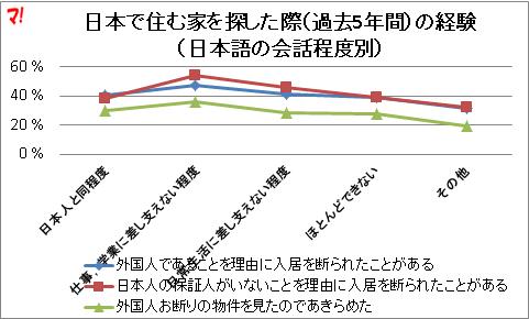 日本で住む家を探した際(過去5年間)の経験(日本語の会話程度別)