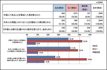 法務省の図表「過去5年の間に、日本で住む家を探した経験」
