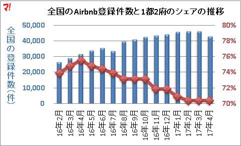 全国のAirbnb登録件数と1都2府のシェアの推移