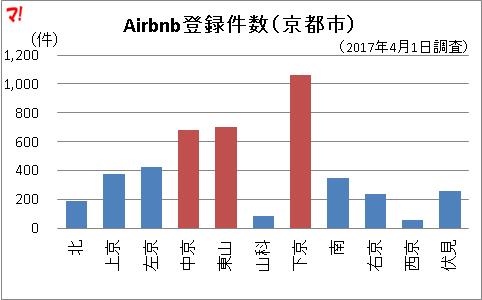 Airbnb登録件数(京都市)