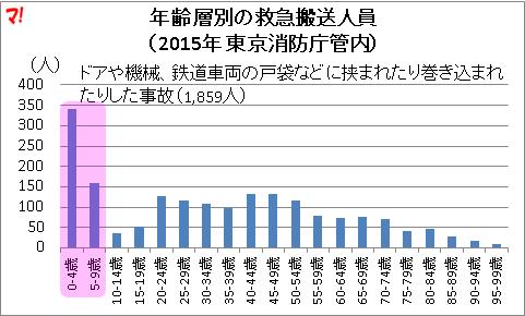 年齢層別の救急搬送人員 (2015年 東京消防庁管内)