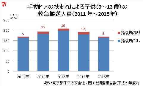手動ドアの挟まれによる子供(0~12 歳)の救急搬送人員(2011 年~2015年)