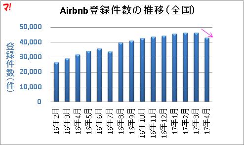 Airbnbの登録件数が全国的に減少