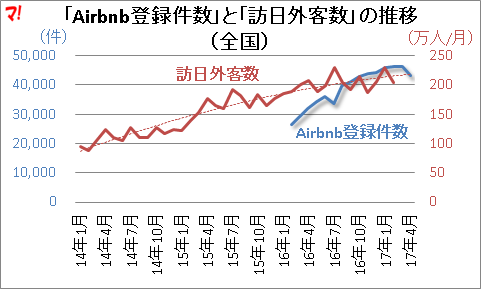 「Airbnb登録件数」と「訪日外客数」の推移 (全国)