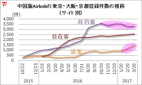 中国版Airbnbの主なサイト