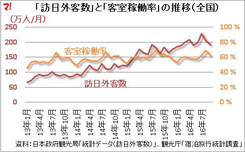 「訪日外客数」と「客室稼働率」の推移(全国)